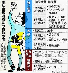 主な腰痛対処法のお勧め度